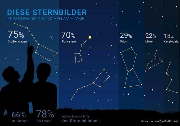 diese sternbilder erkennen die deutschen am himmel. Black Bedroom Furniture Sets. Home Design Ideas