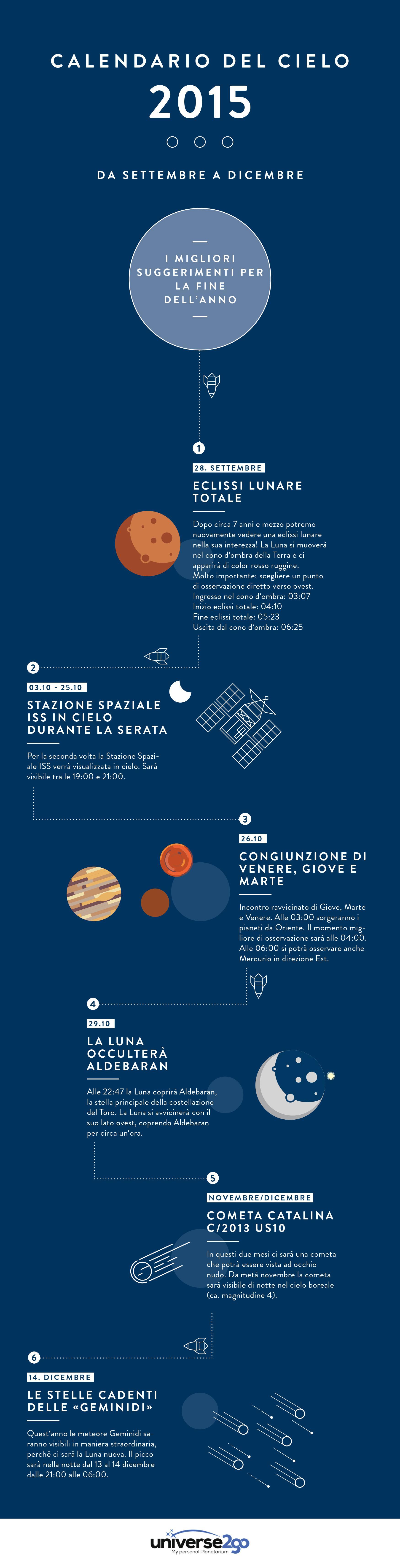 Infografica - Calendario del Cielo 2015
