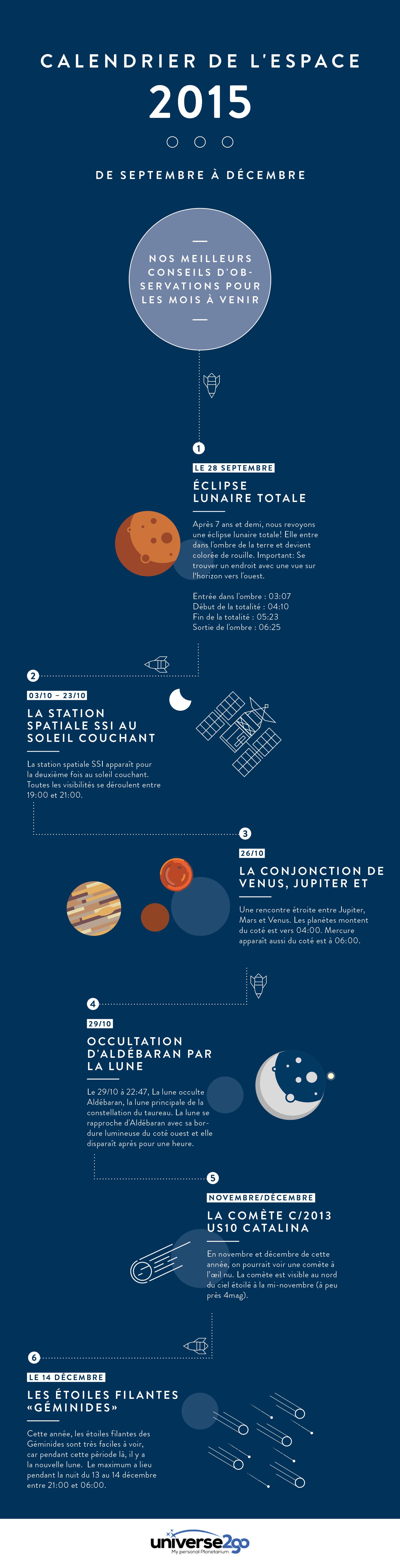 Infografik_Himmelsfahrplan_fr
