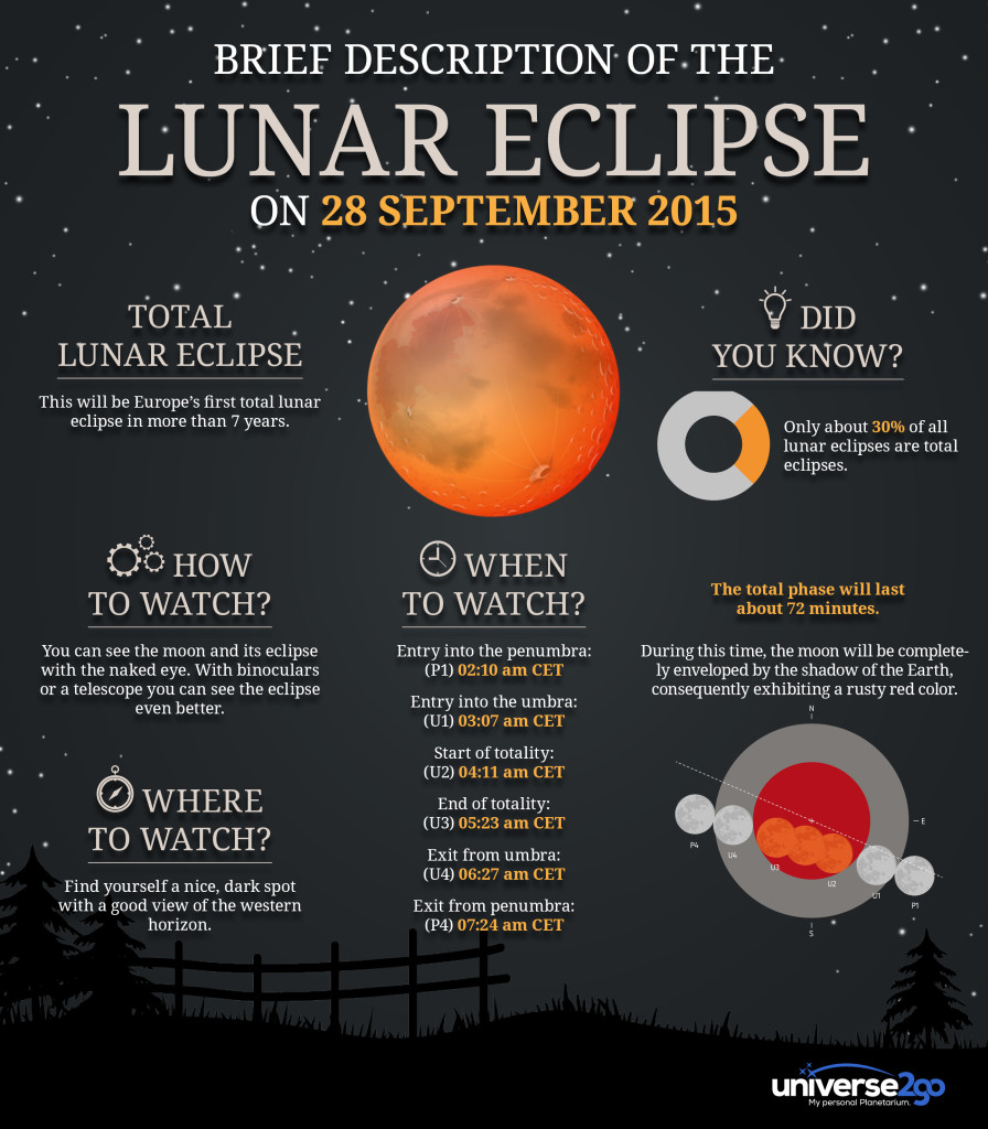 Lunar Eclipse 28 Sept 2015