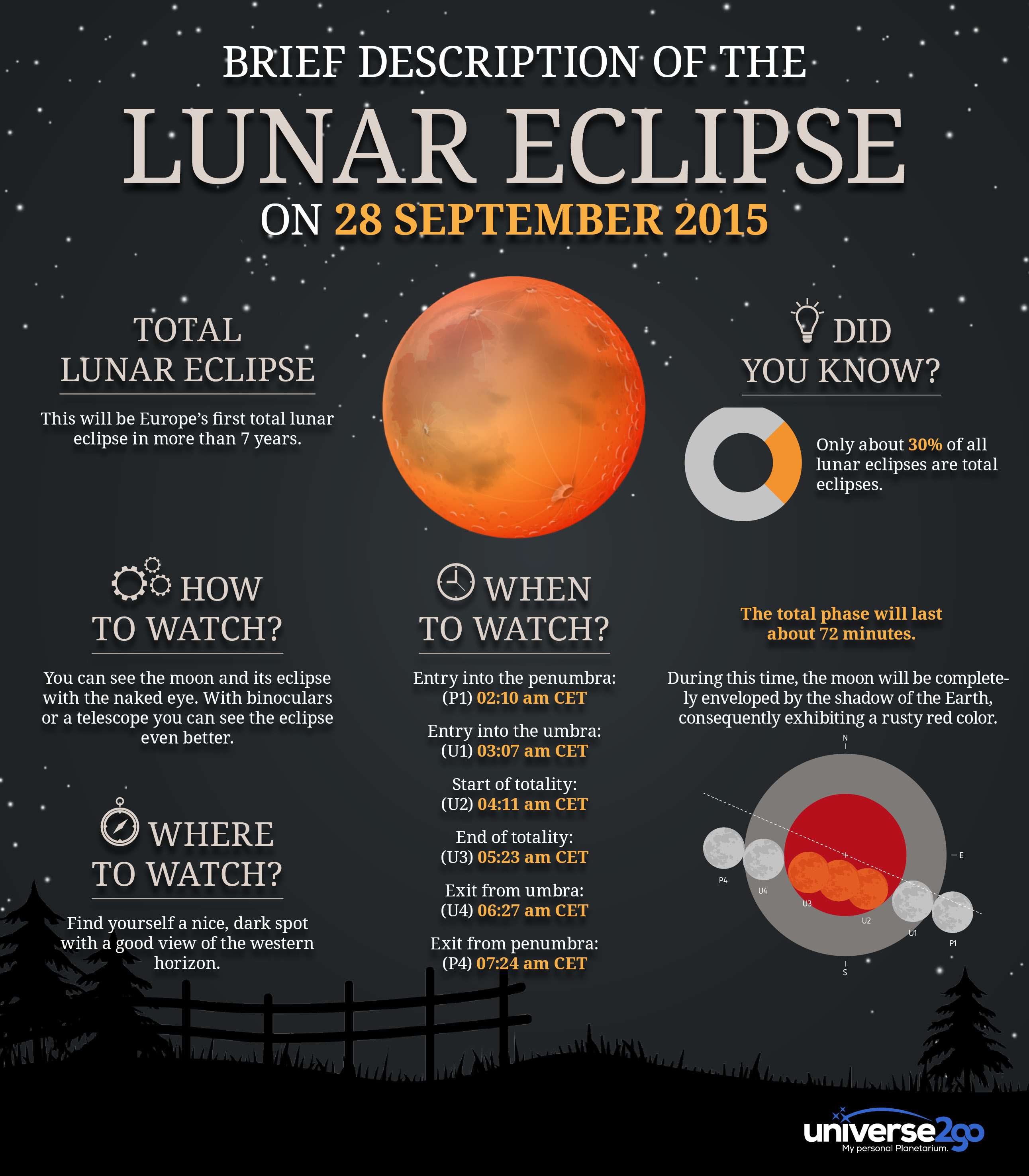 Infographic–Lunar-Eclipse-2015