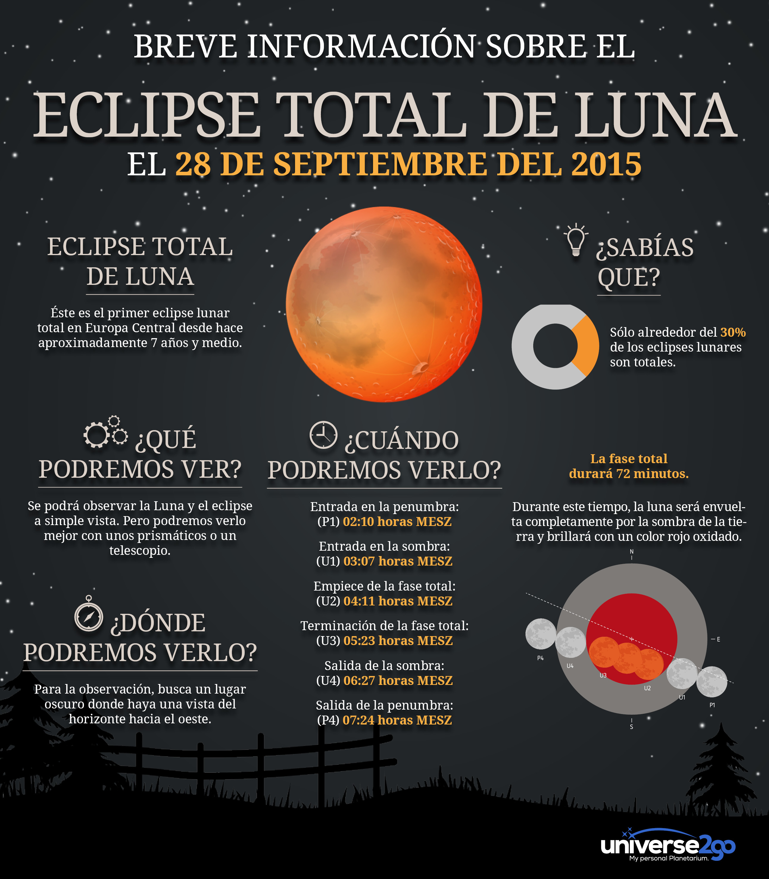 Eclipse total de luna 28 septiembre 2015 infograf a for Todo sobre el marmol