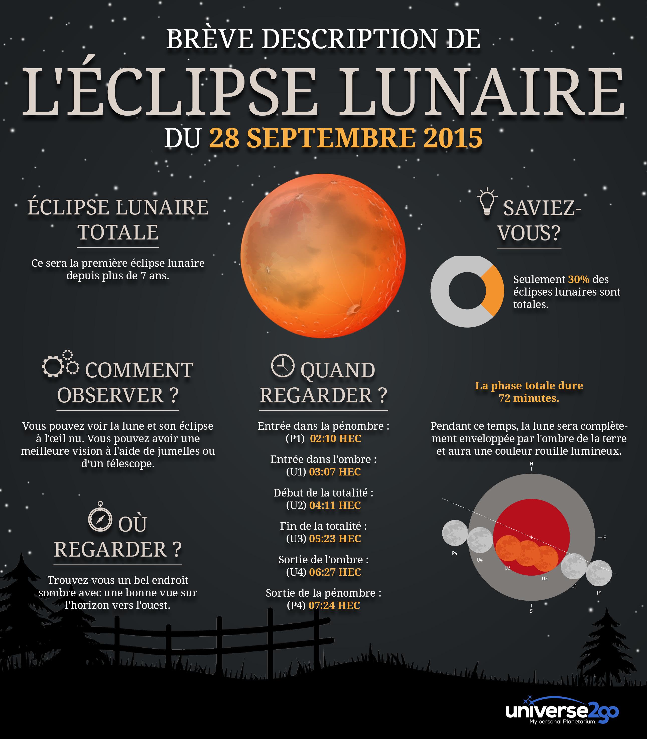 Infografie l'eclipse lunaire totale 2015