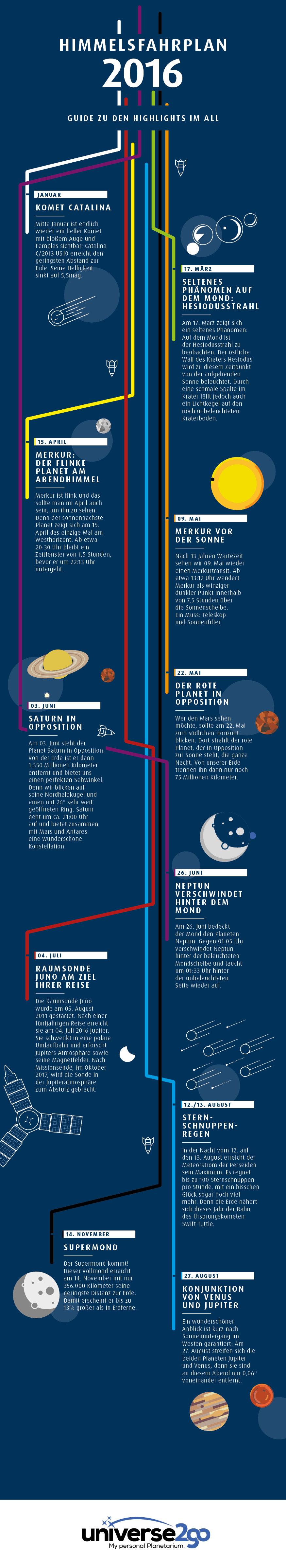 Infografik_Himmelsereignisse_DE