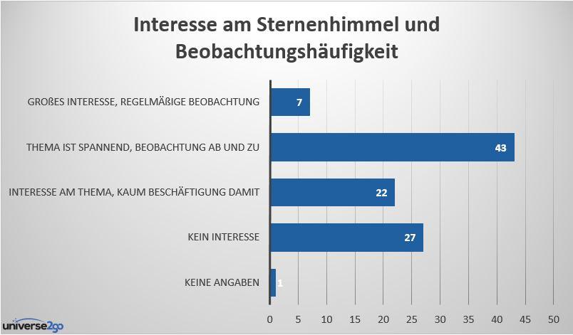 72 Prozent der Menschen interessieren sich für den Sternenhimmel