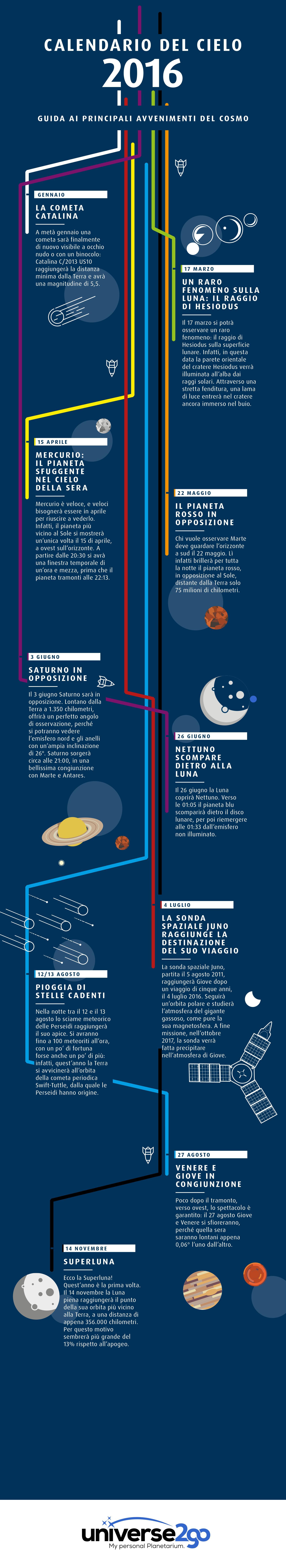 Infografica - Calendario del Cielo 2016