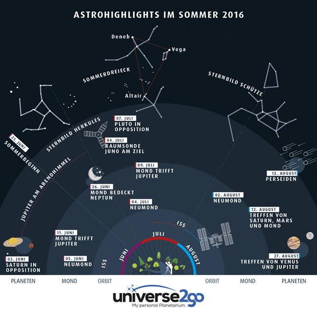 infografik hightlights am sommerhimmel 2016 universe2go. Black Bedroom Furniture Sets. Home Design Ideas