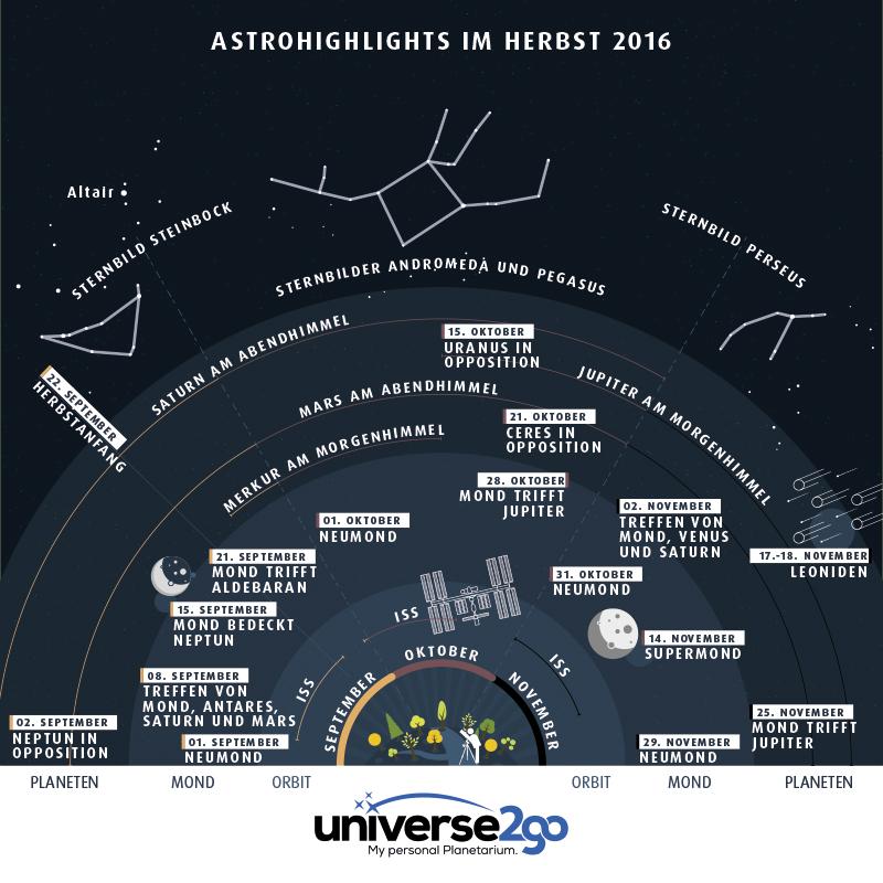Infografik Highlights am Herbsthimmel 2016: Alle Infos auf einen Blick-wann sieht man Mond, Planeten, Leoniden, Sternbilder