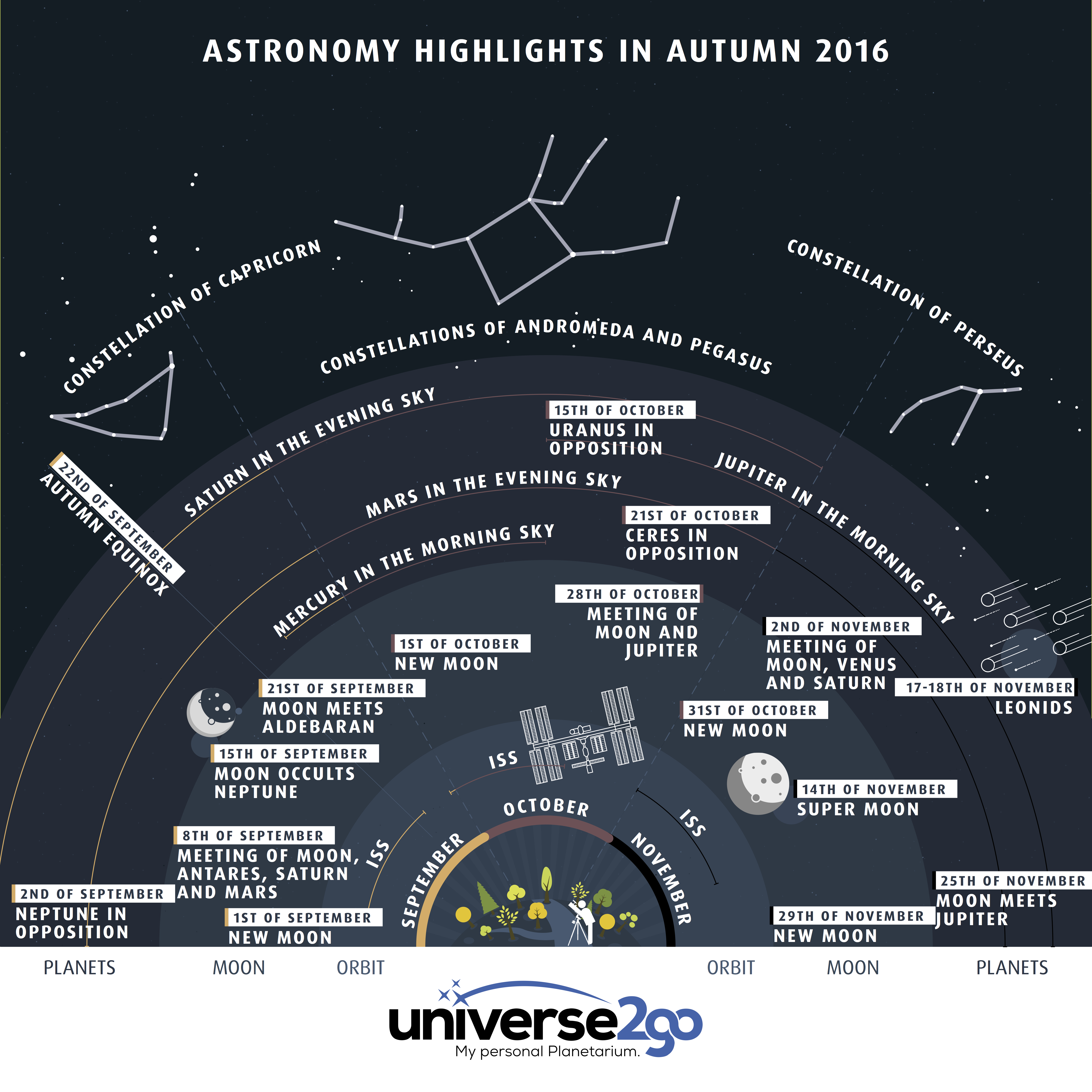 Infographic Highlights fall autumn 2016: All Info at a glance, when to see the moon, planets, leonid meteor shower, and constellations