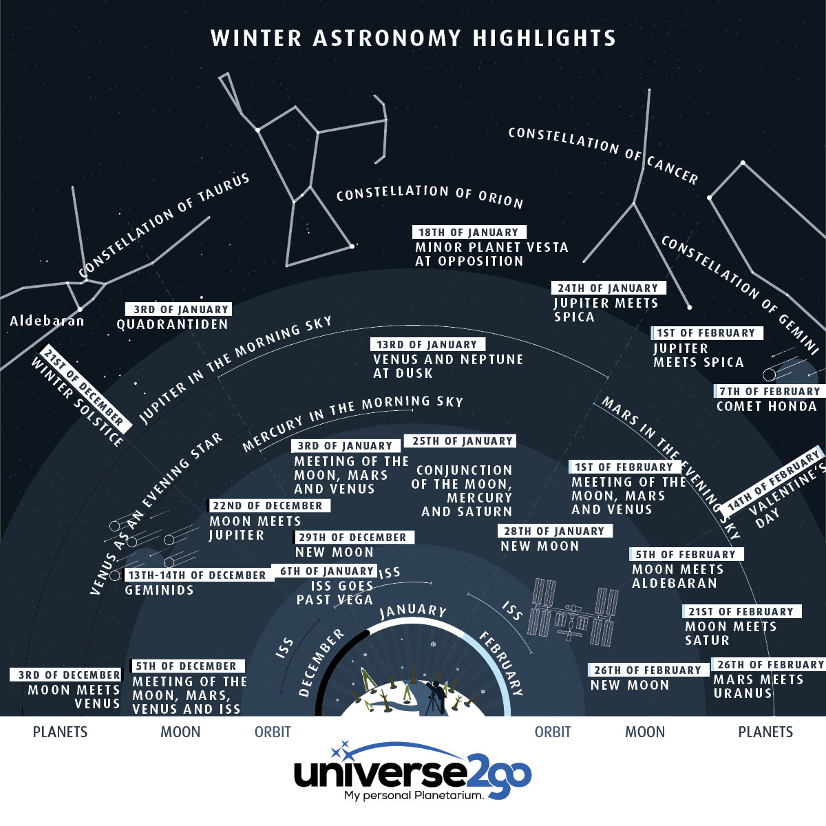Infographic–astronomy-winter 2016 2017: Everything at a glance – when you can see the ISS, the Moon, Planets Stars and constellations