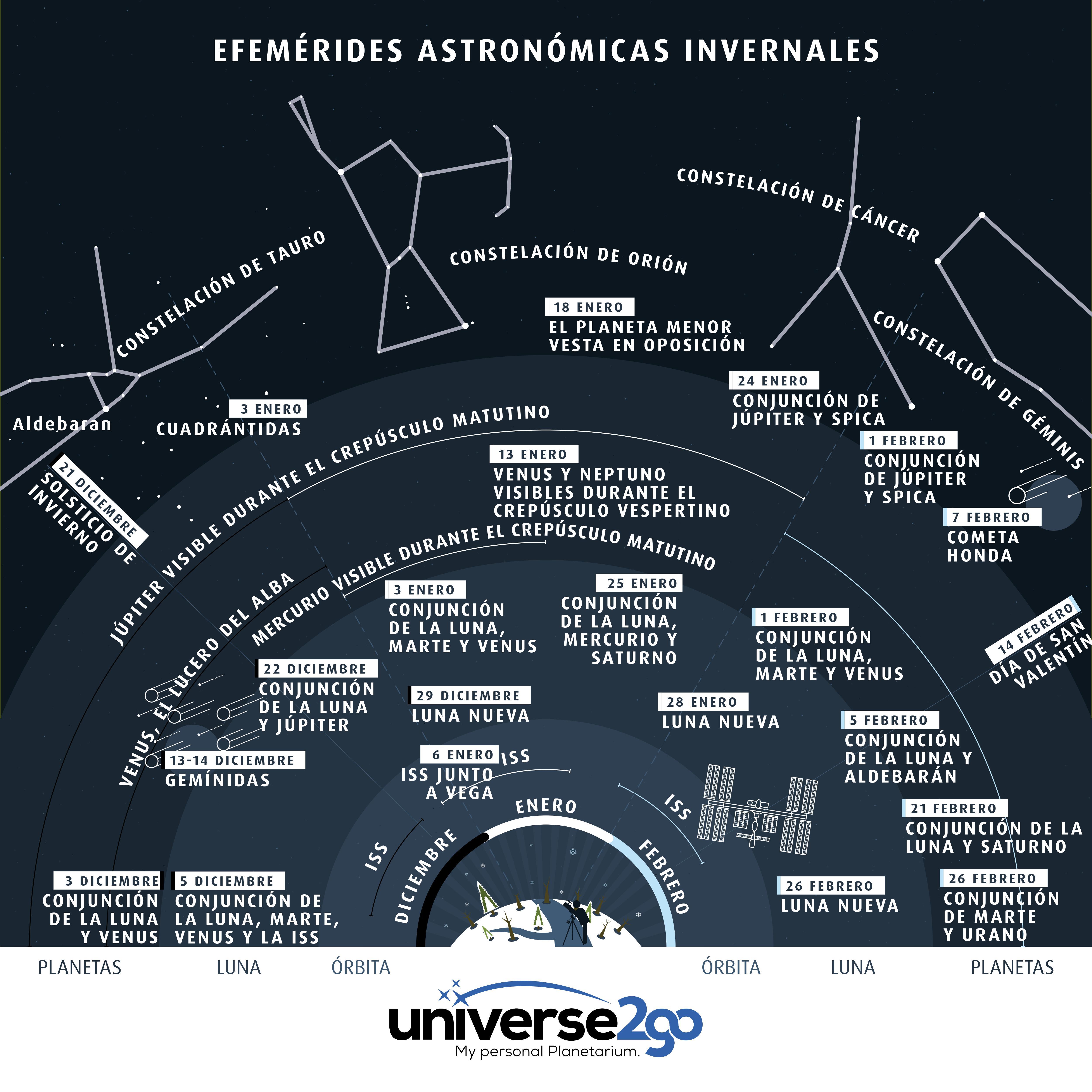 Infografía Highlights en invierno 2016 2017: Toda la información de un vistazo, sobre la ISS, la luna, los planetas, las constelaciones
