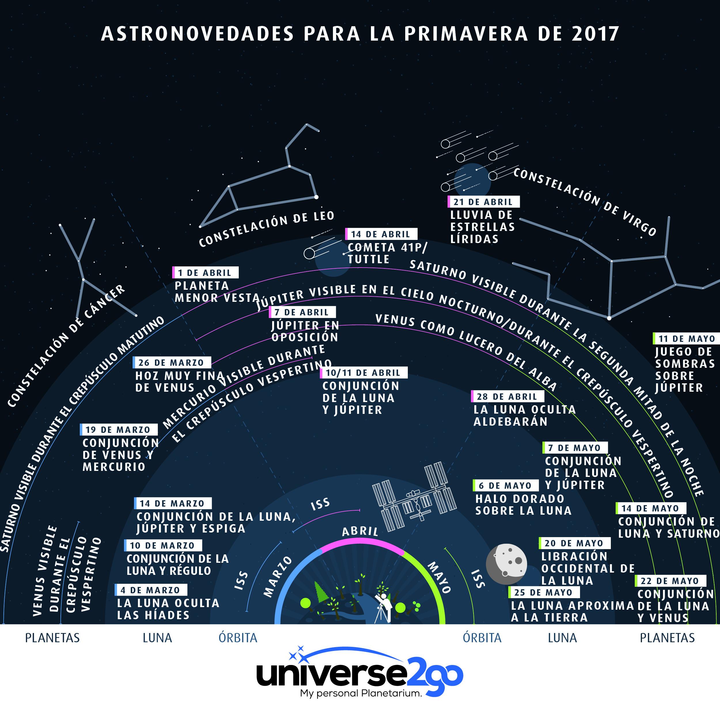 Astronovedades-para-la-primavera-del-2017