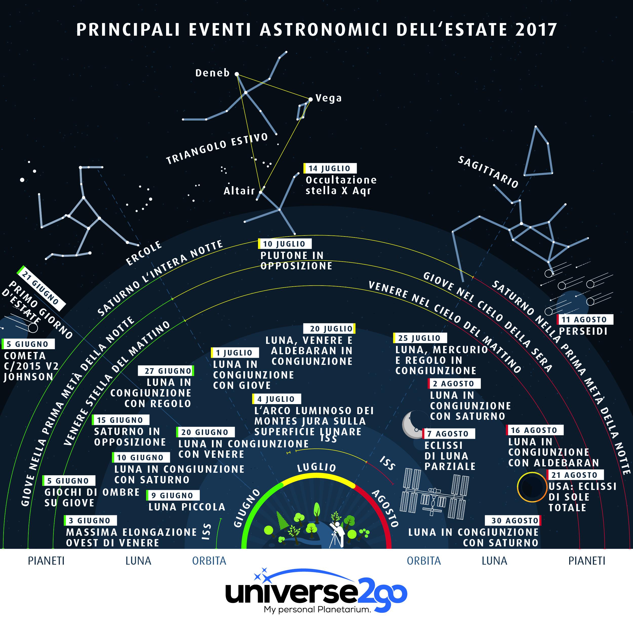 u2g-infografica-PRINCIPALI EVENTI ASTRONOMICI DELL'ESTATE 2017