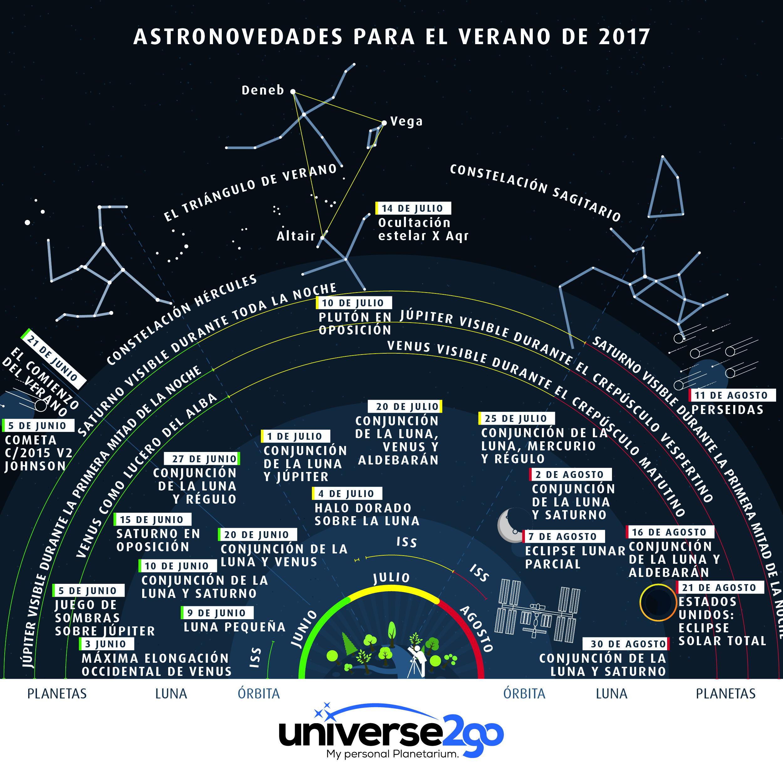 u2g-infografik-himmelsfahrplan-sommer-es-web