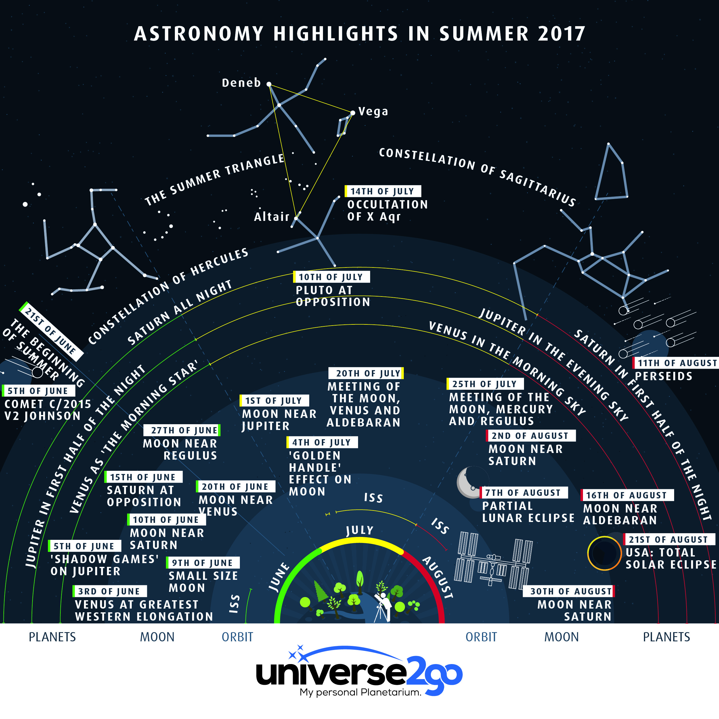 u2g-infographic-summer-2017-everything-that-you-can-see-from-June-to-august