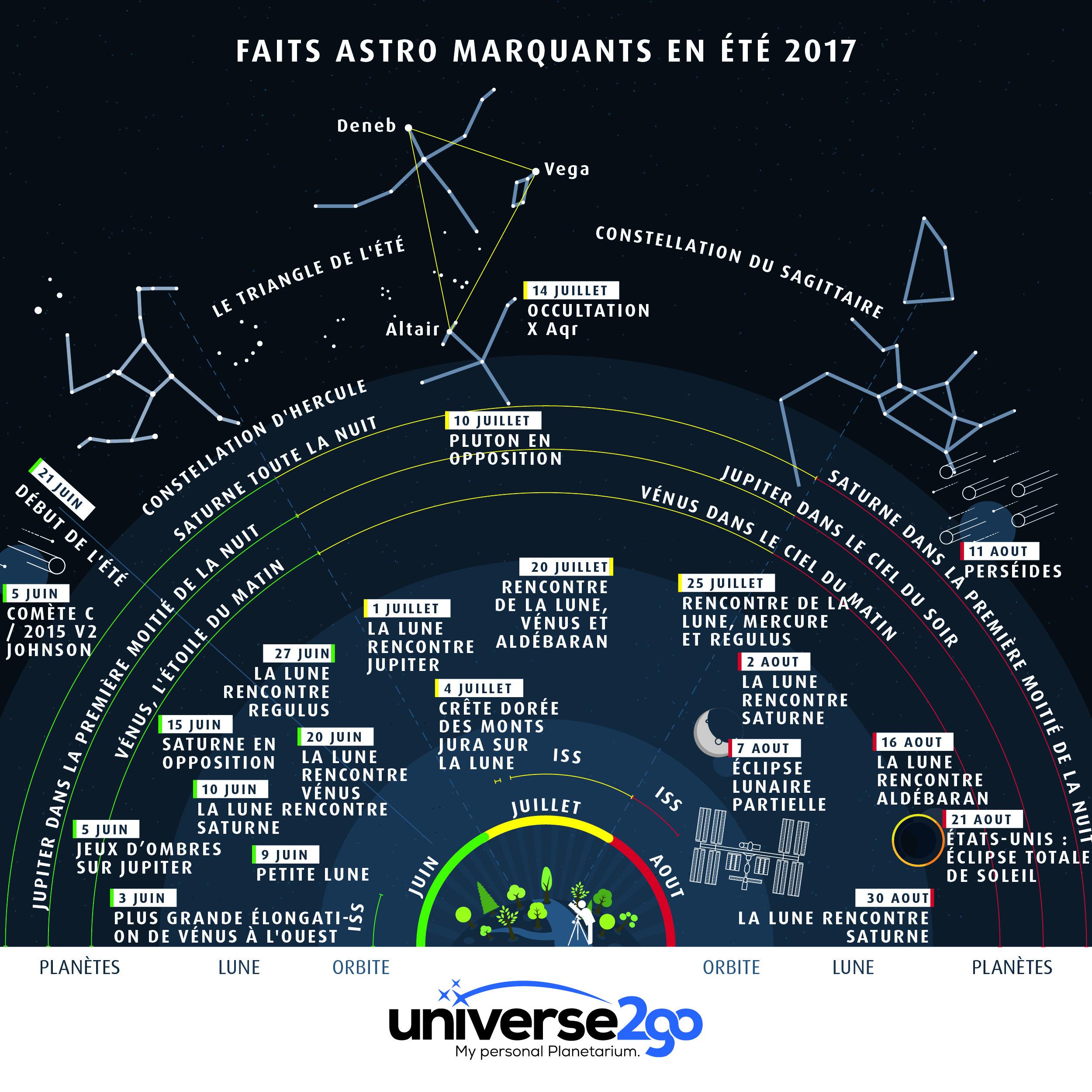 u2g-infographie-FAITS ASTRO MARQUANTS EN ÉTÉ 2017