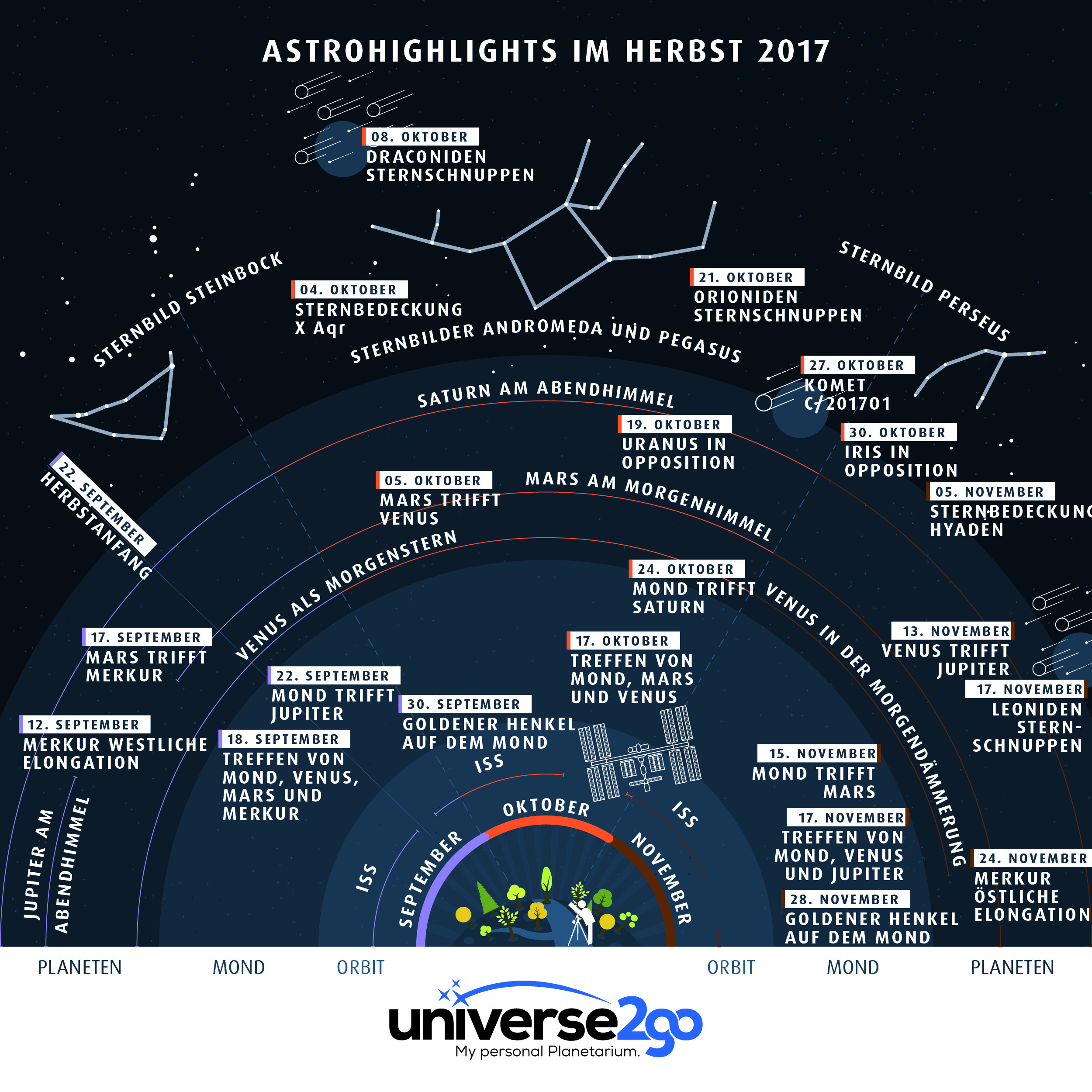 Infografik: Highlights am Himmel