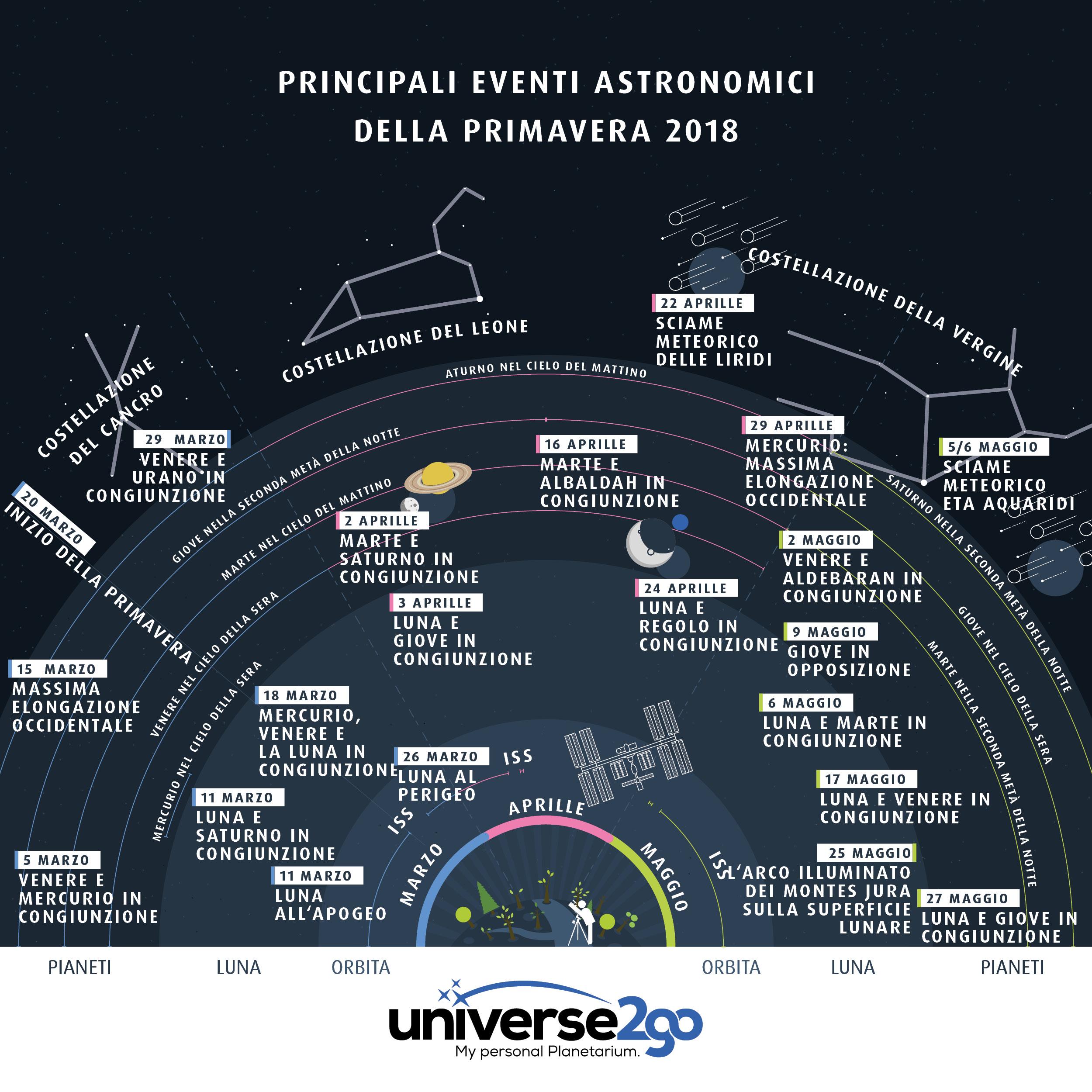 infographica-primavera-highlights-2018-tutti-informazioni