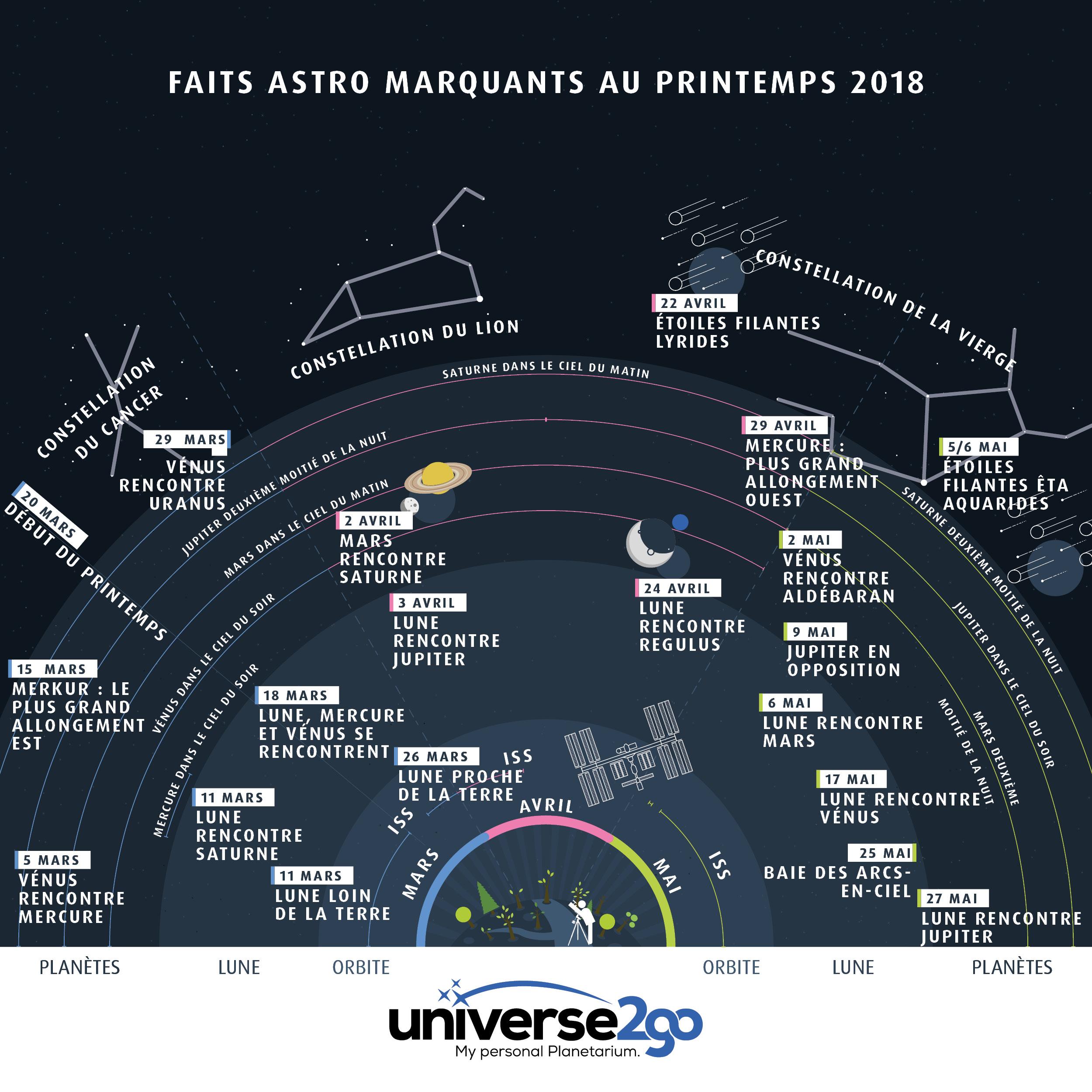 info-graphie-printemps-evenements-astronomiques-2018-tout-les-infos