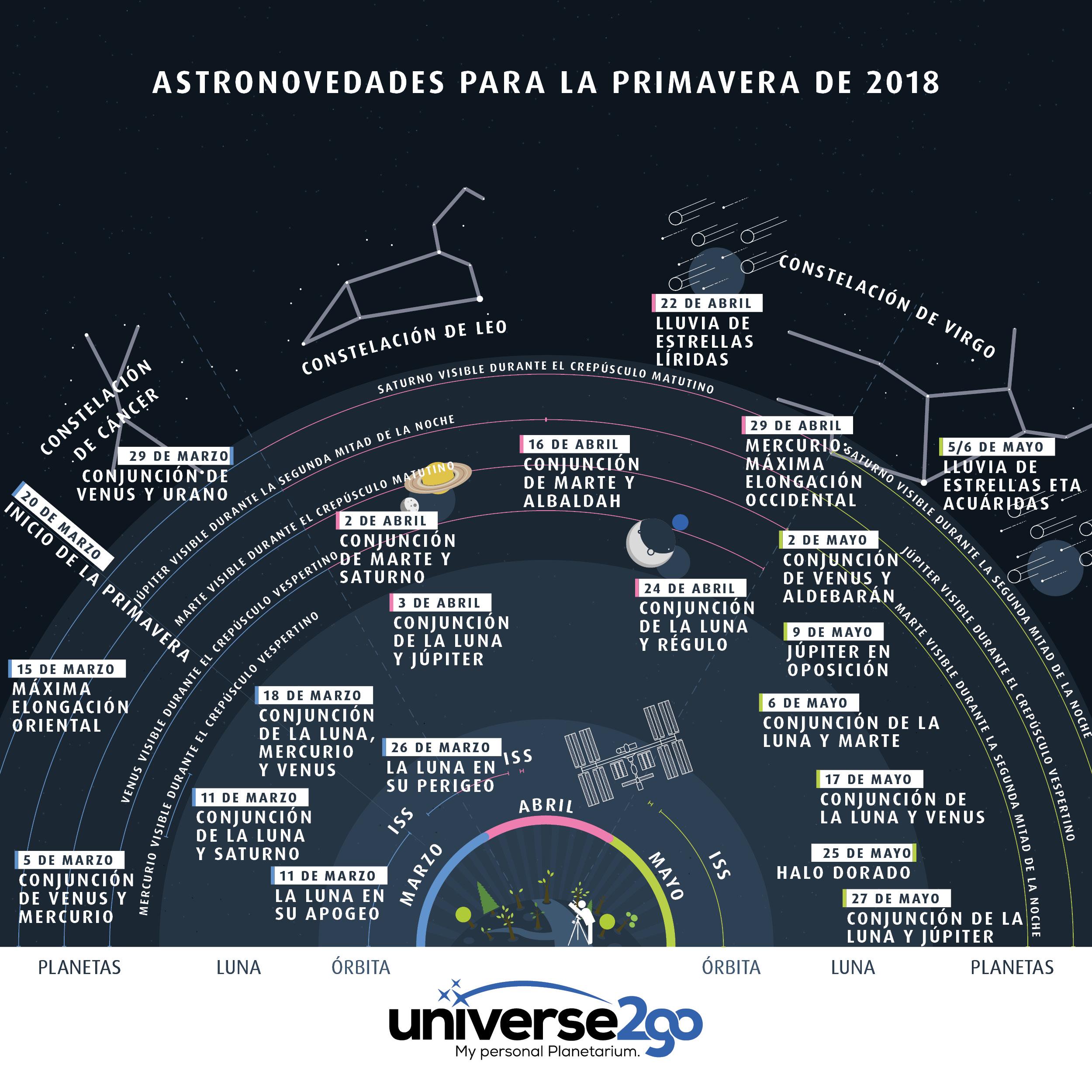 Astronovedades para la primavera de 2018