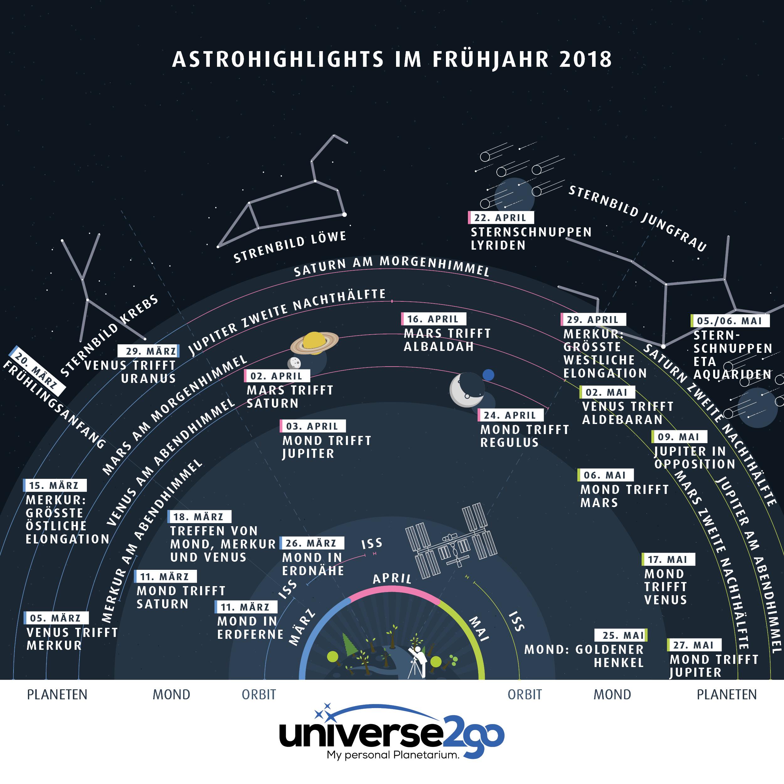 Infografik–astrohighlights-im-fruehjahr-2018-alles-was-man-märz-bis-mai-sehen-kann