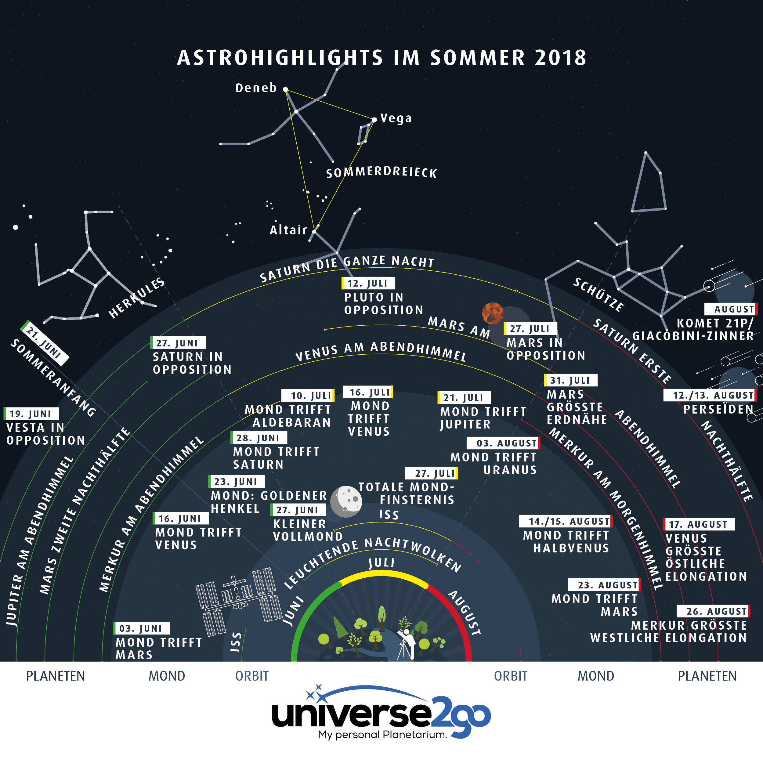 Infografik–astrohighlights-im-sommer-2018-alles-was-man-juni-bis-august-sehen-kann