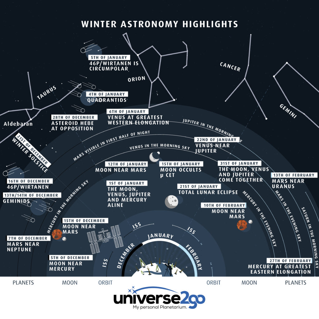 tOfficial Astronomy Thread  - Page 2 U2g-infographic-astro-highlights-winter-EN-1024x1024