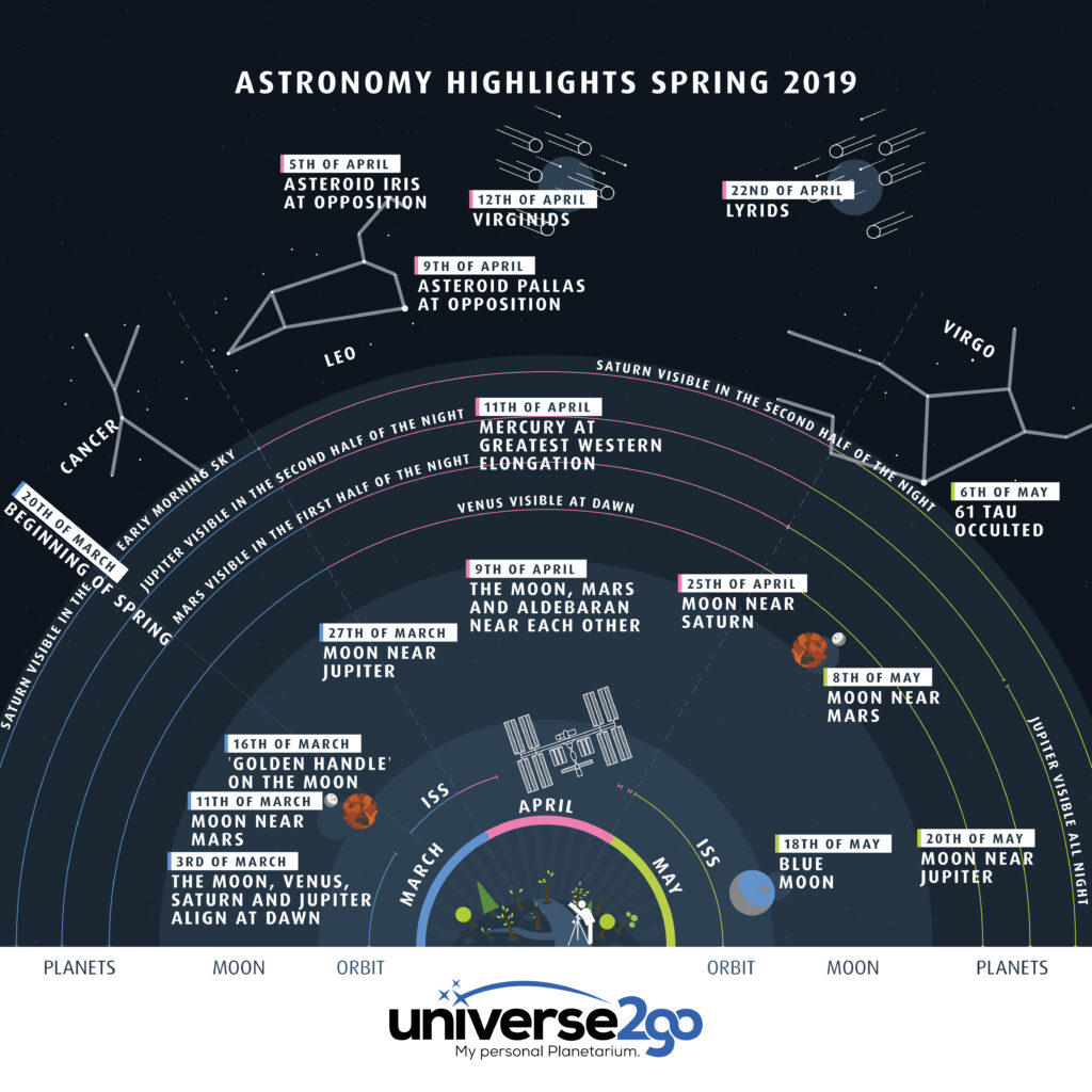 Infographic: Astronomy Highlights Spring 2019 | Universe2go